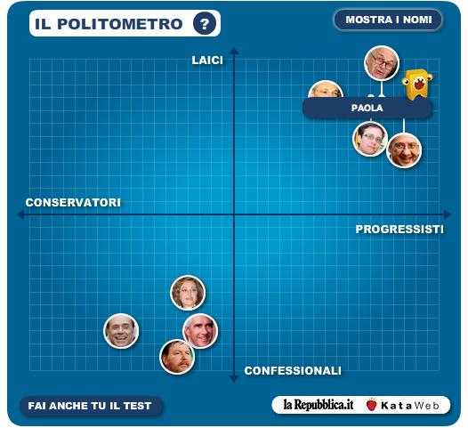 politometro